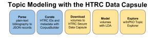 2015 HTRC UnCamp